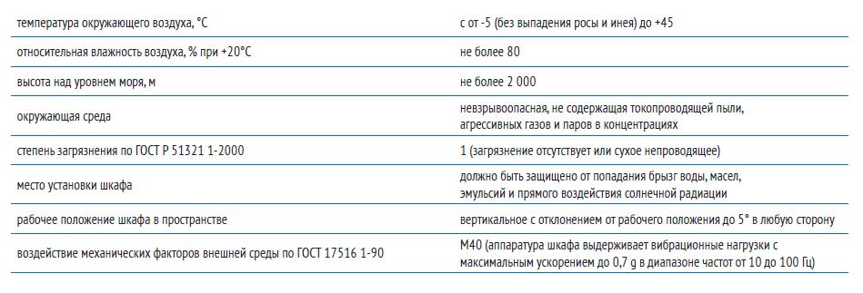 Условия эксплуатации шкафов ШЭЭ221